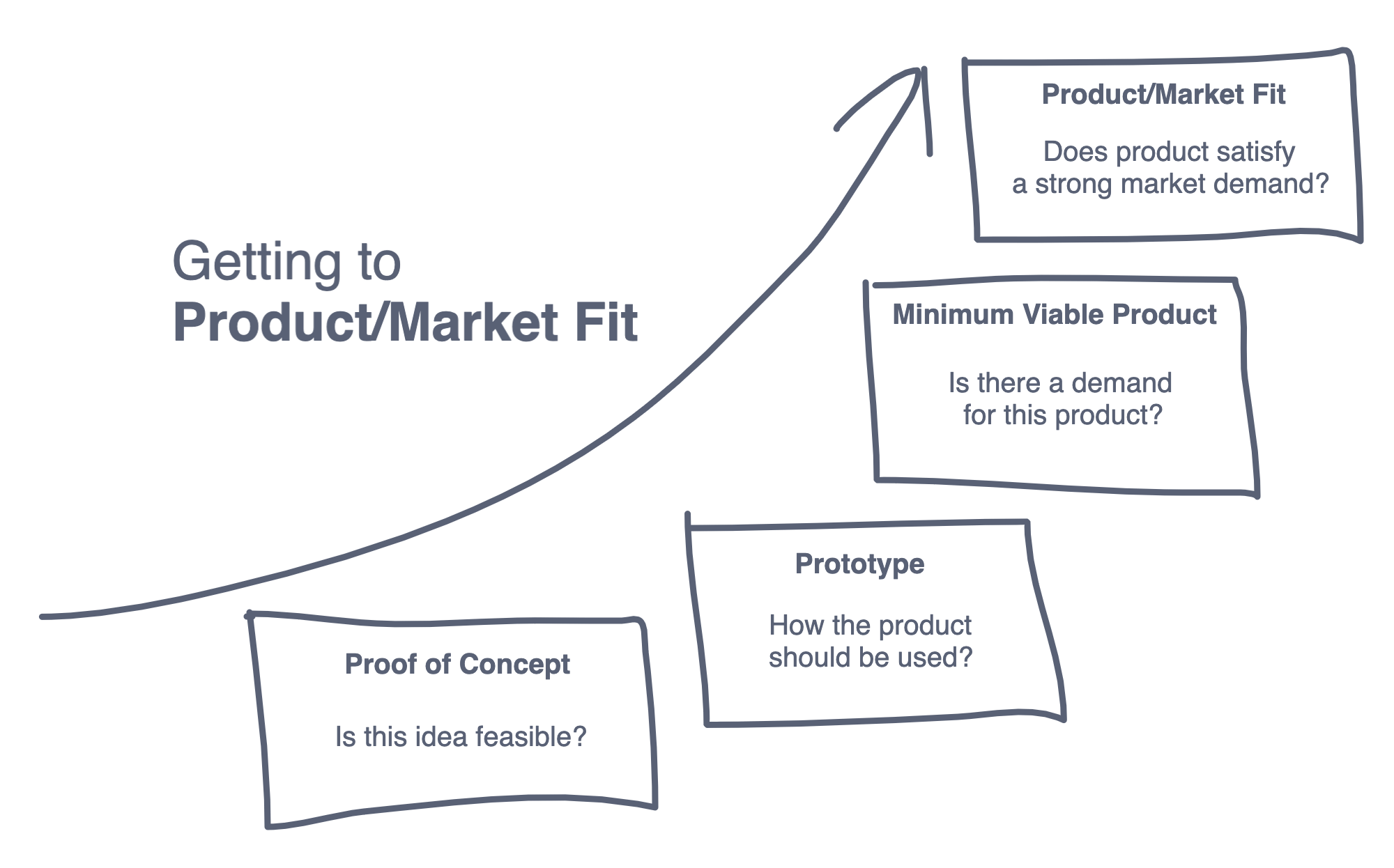getting to product market fit